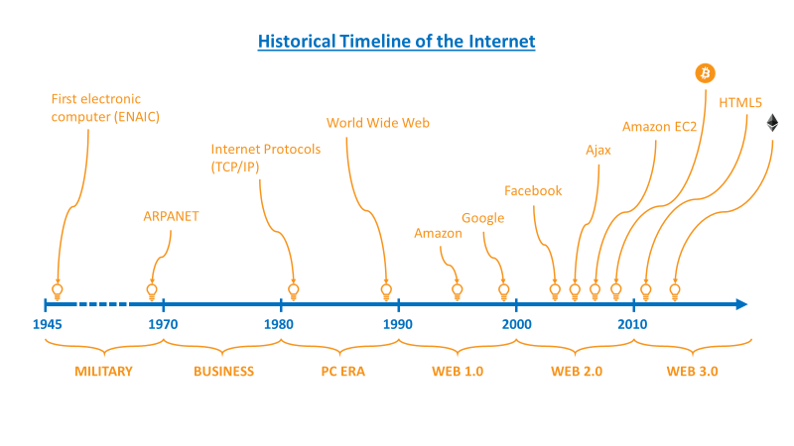 internettimeline