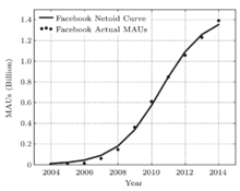 Netoid_curve_of_Facebook