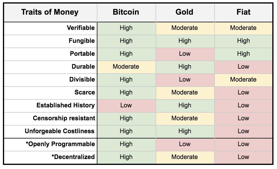 bitcoin_gold_fiat